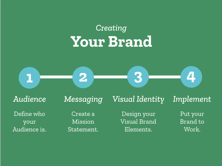 how to create a brand infographic