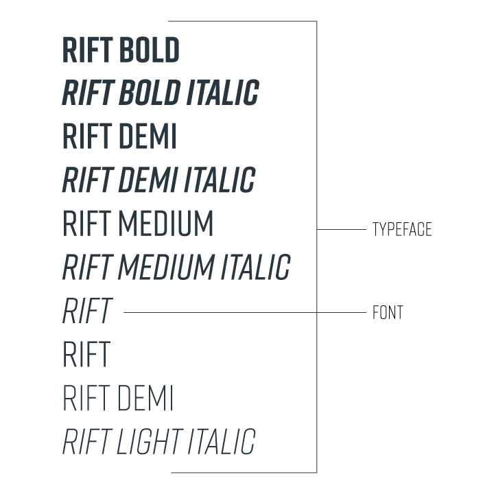 graphic showing the difference between typefaces and fonts